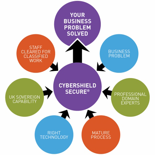 Cyber Shield Secure diagram