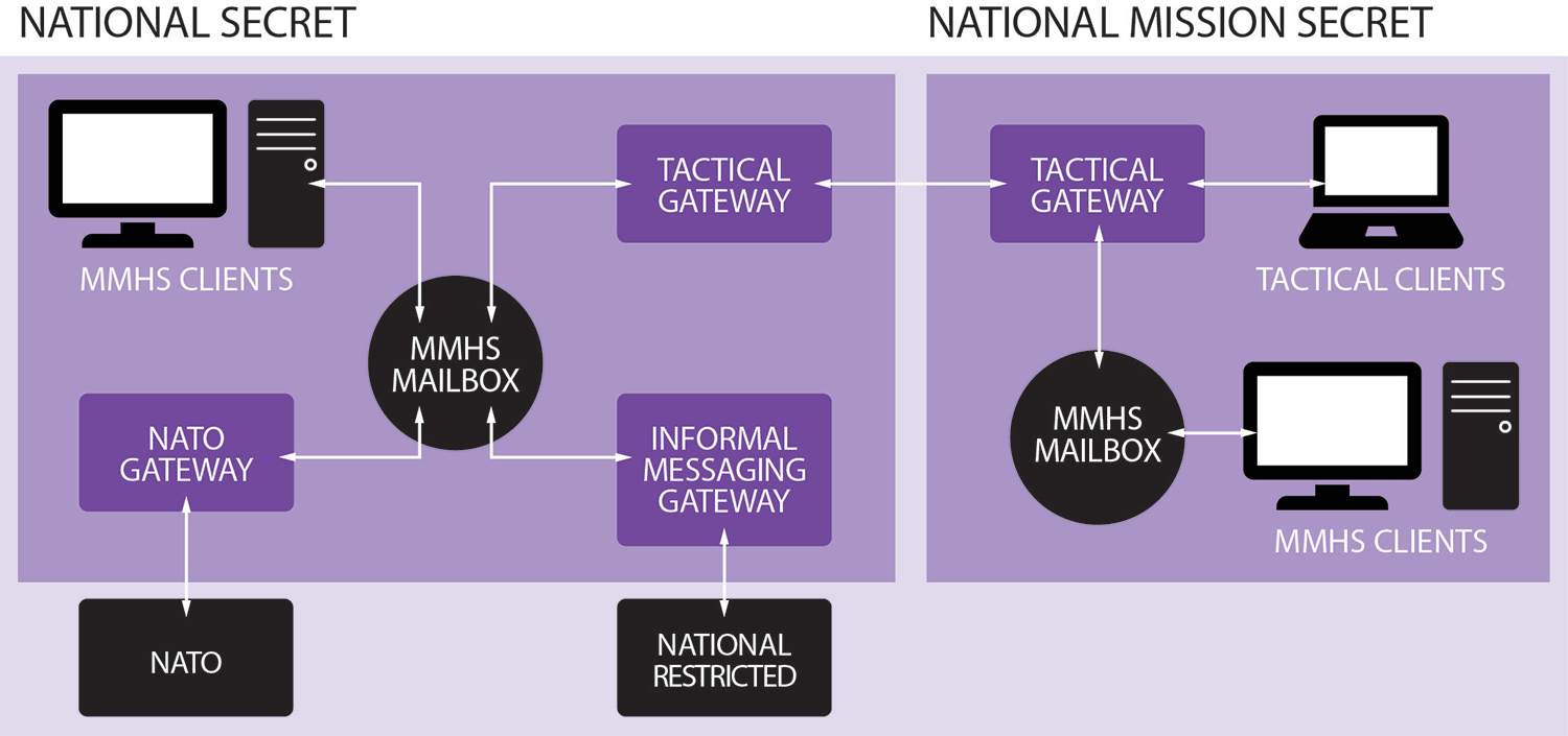 Military Messaging Handling System (MMHS) Reference Architecture diagram