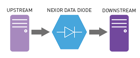 How a Data Diode works diagram