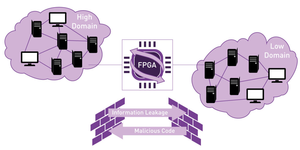 example of FPGA information exchange environment