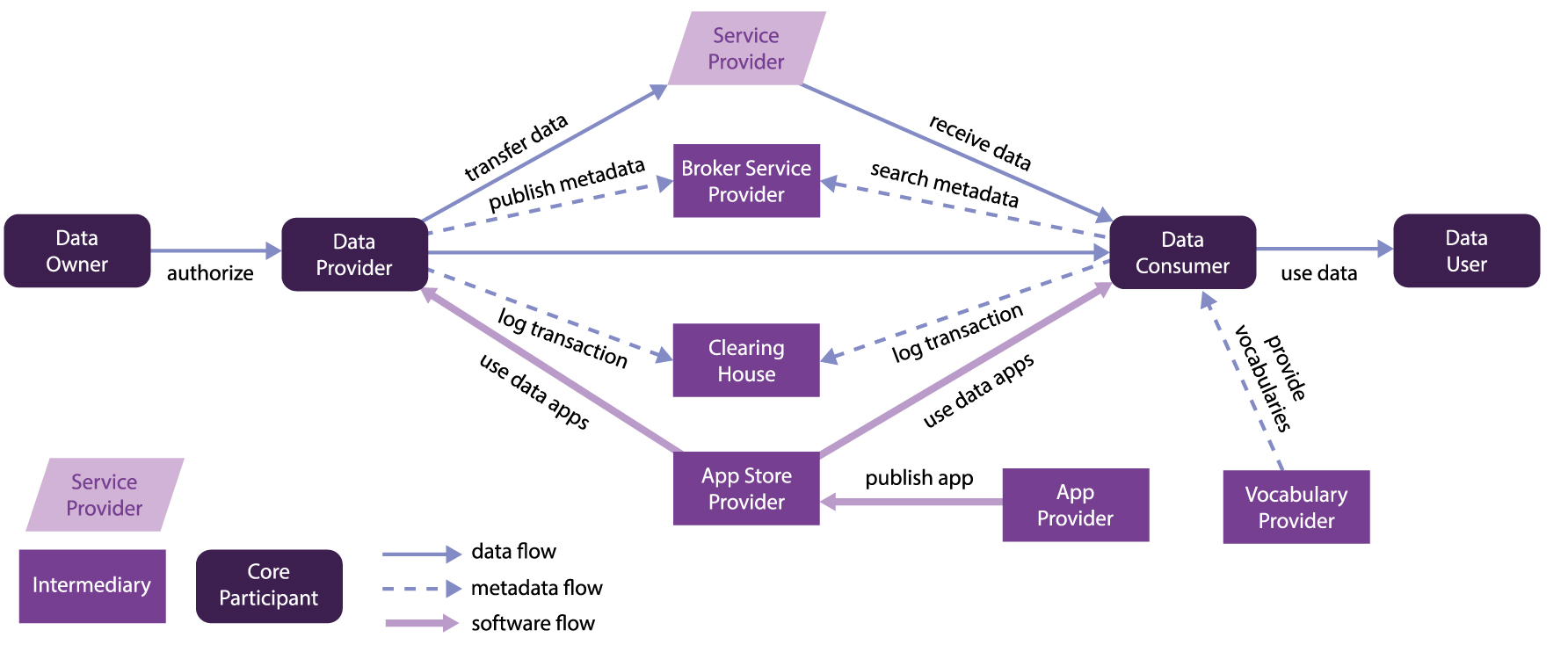 Enabling Secure Information Exchange in Cloud environments white paper - Data lifecycle diagram