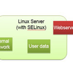 Linux Server with SELinux
