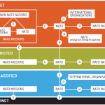 NATO IEG scenario diagram - An introduction to Information Exchange Gateways (IEG)