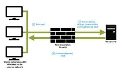 Firestorm – how to avoid the latest Next Generation Firewall vulnerability