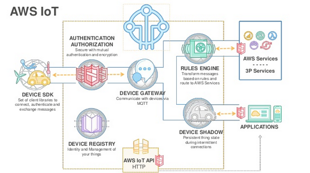 Amazon Web Service (AWS) IoT diagram