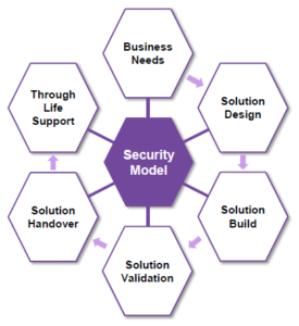 Nexor Security Model image - Dynamic Risk Management – The Path Less Trodden…