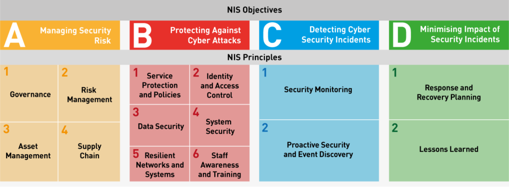 Nis Objectives and Principles